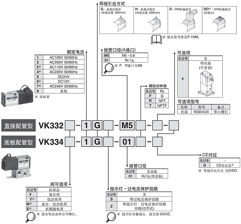 smc直动式3通电磁阀,直接配管,dc24v,vk332-5gs-01