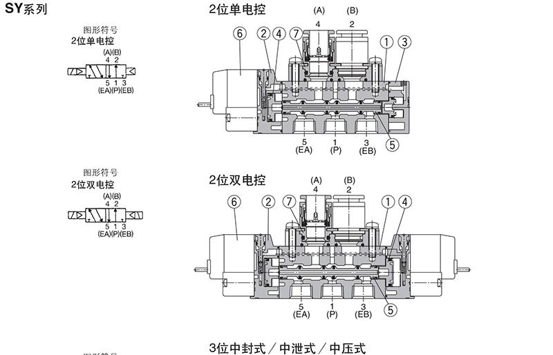 注意事项notices 直接出线式l,m形插座式的ac规格电磁阀,在先导阀部分