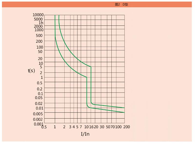 性能曲线-ZAA252_02.jpg
