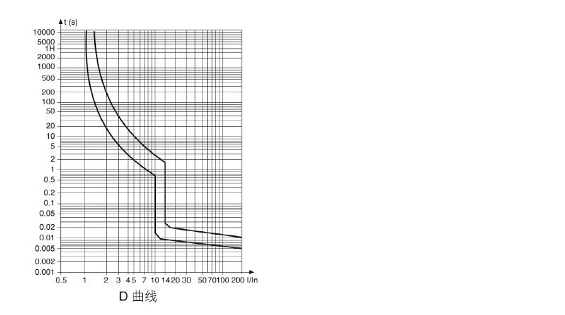 性能曲线-ZAA332_02.jpg
