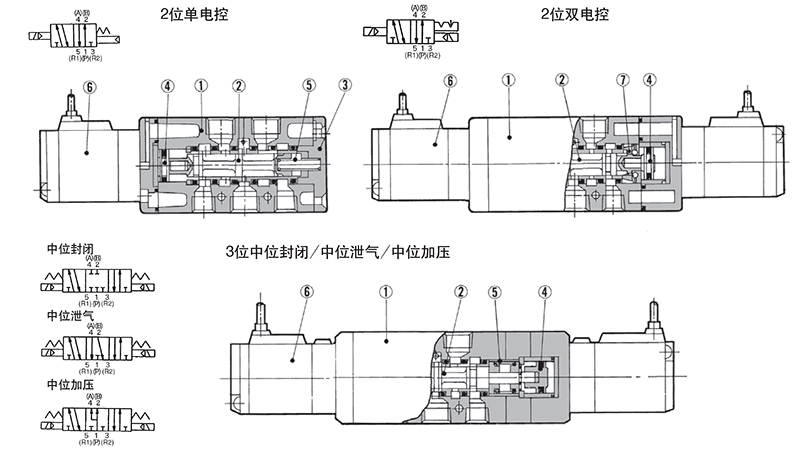 smc 5通先导式电磁阀,vfs2320-5gb-02图片