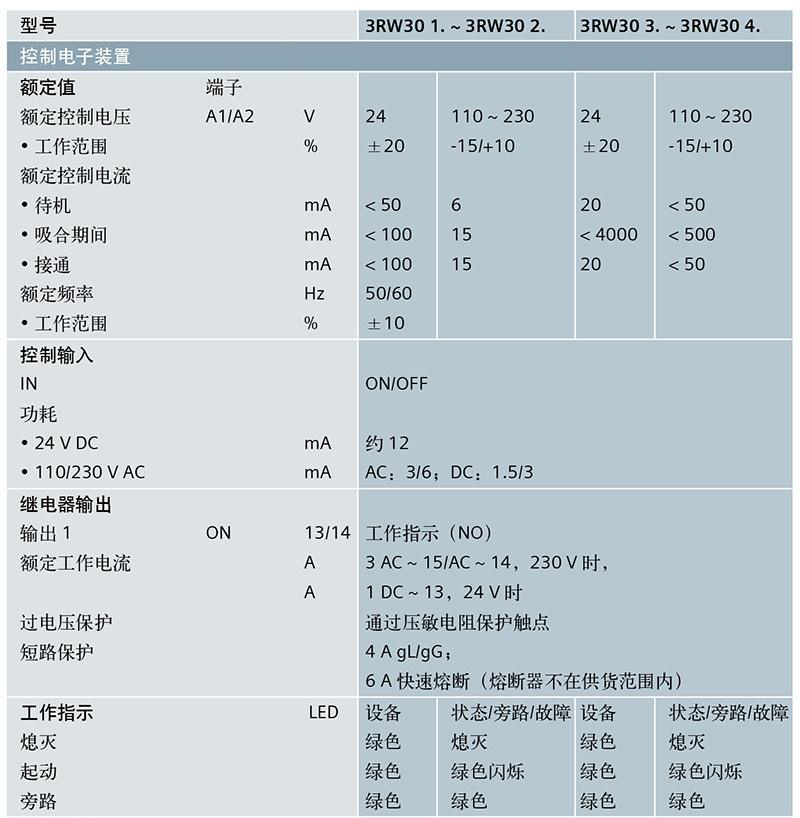 西门子/siemens 3rw3036-2bb04软启动器