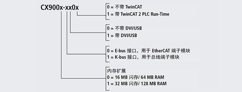 CX9000 和 CX9010 系列嵌入式控制器是一款结构紧凑、性能优异而又经济高效的 PLC 和运动控制系统,安装在 DIN 导轨上。在 Beckhoff 的控制产品系列内,它们被定位在 BX 系列总线端子模块控制器和嵌入式控制器 CX1010 之间。这一系列设备的主要特征是:采用了基于 Xscale 架构的低功耗型 Intel-IXP420处理器和 微软的 Windows CE 操作系统。CX9000 系列不需要外部存储介质  设备从内部闪存启动操作系统。CX9000/CX9010 系列嵌入式控制