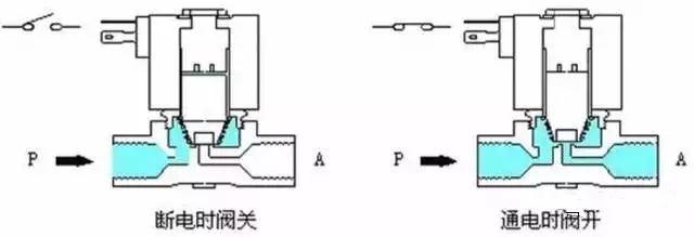 电磁阀的工作原理和作用