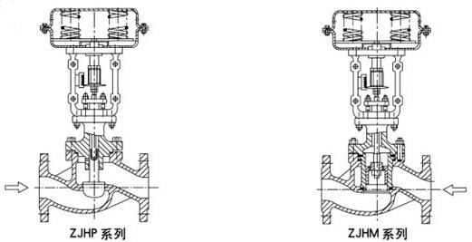 气动调节阀工作原理图解及结构图