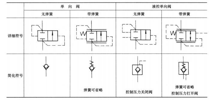 液控单向阀工作原理与图形符号