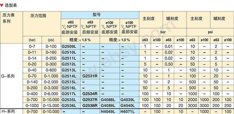 G2535选型表-111.jpg