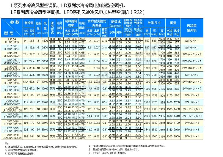 单冷&电加热R22参数.jpg