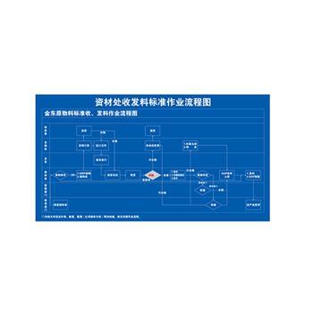 资材处收发料标准作业流程标识牌,1850*1000*1.5mm,铝板(定制款)