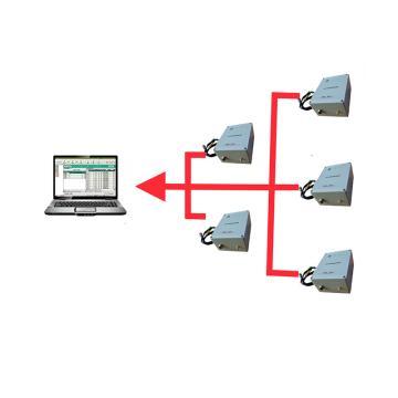 眾德科儀 低壓臺區線損診斷分析系統,ZKY89
