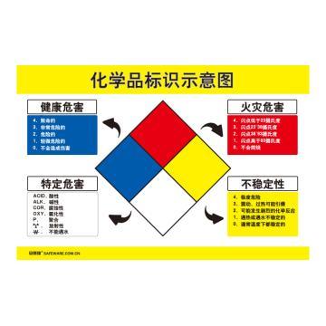 安赛瑞 化学品标识示意图,ABS板,75cm×50cm,30411