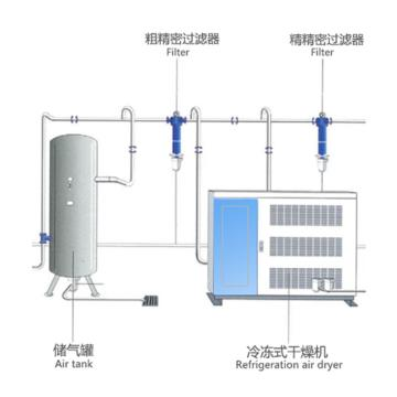 CPN-40/8螺杆机配套系统,申江龙储气罐+翔盛粗&精精密过滤器+博莱特冷干机+铝合金管道安装