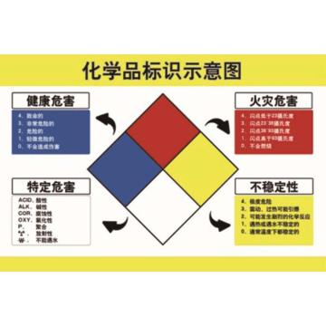 化学品标识示意图,ABS工程塑料,75cm×50cm