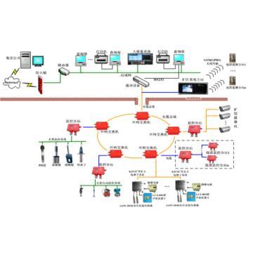 多奇 矿用水文监测系统主站及软件,KJ11,煤安证号MFC100070