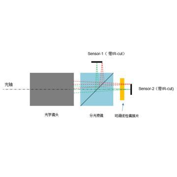 LEN OPTICAL 定制镜头分光结构,LEN-ITS20190509